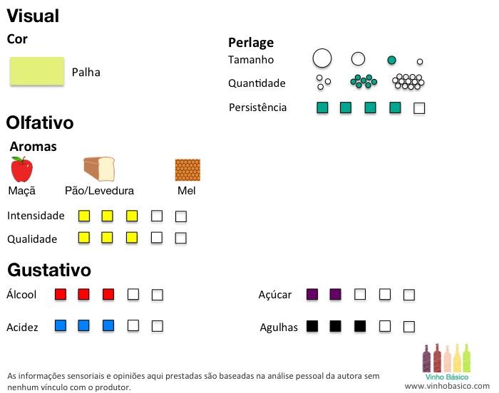 Analise Cava Toro Loco Vinho Basico