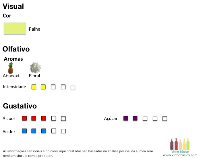 analise Portas da Herdade vinhobasico
