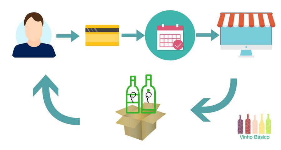assinatura de vinhos vinhobasico